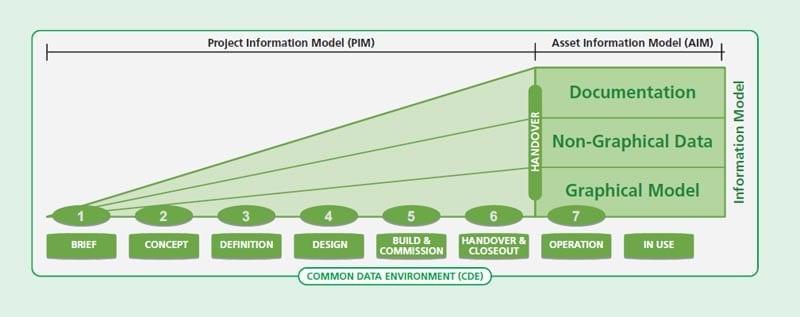 Technologia BIM-CDE-Pas1192-2