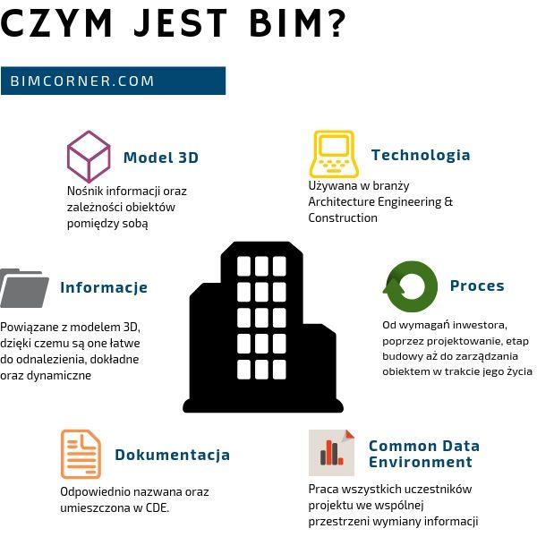 Czym jest BIM - infografika