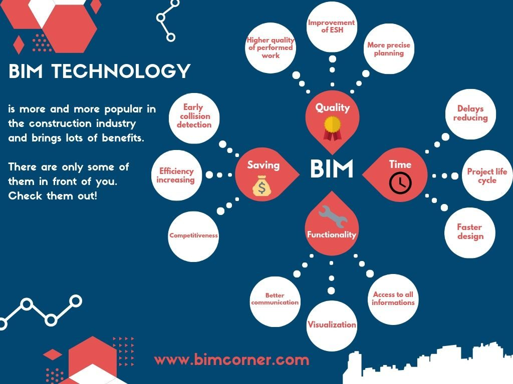 DIAGRAM BIM BENEFITS