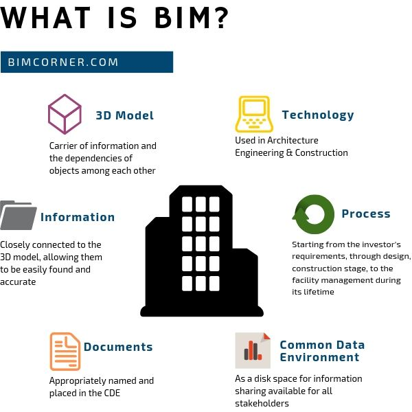 what is BIM - infographics