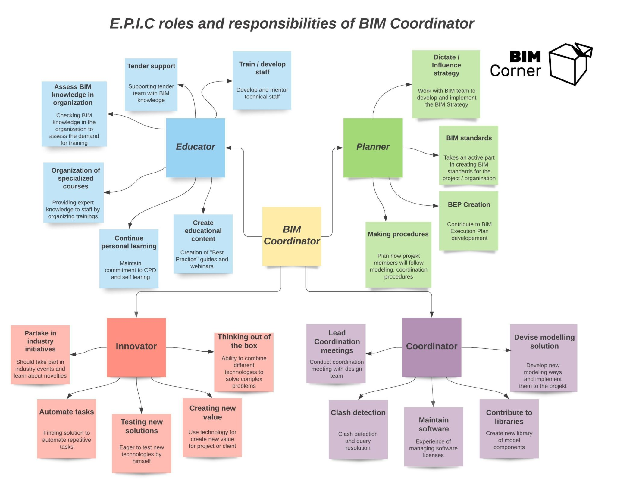 BIM Coordinator roles and responsibilities