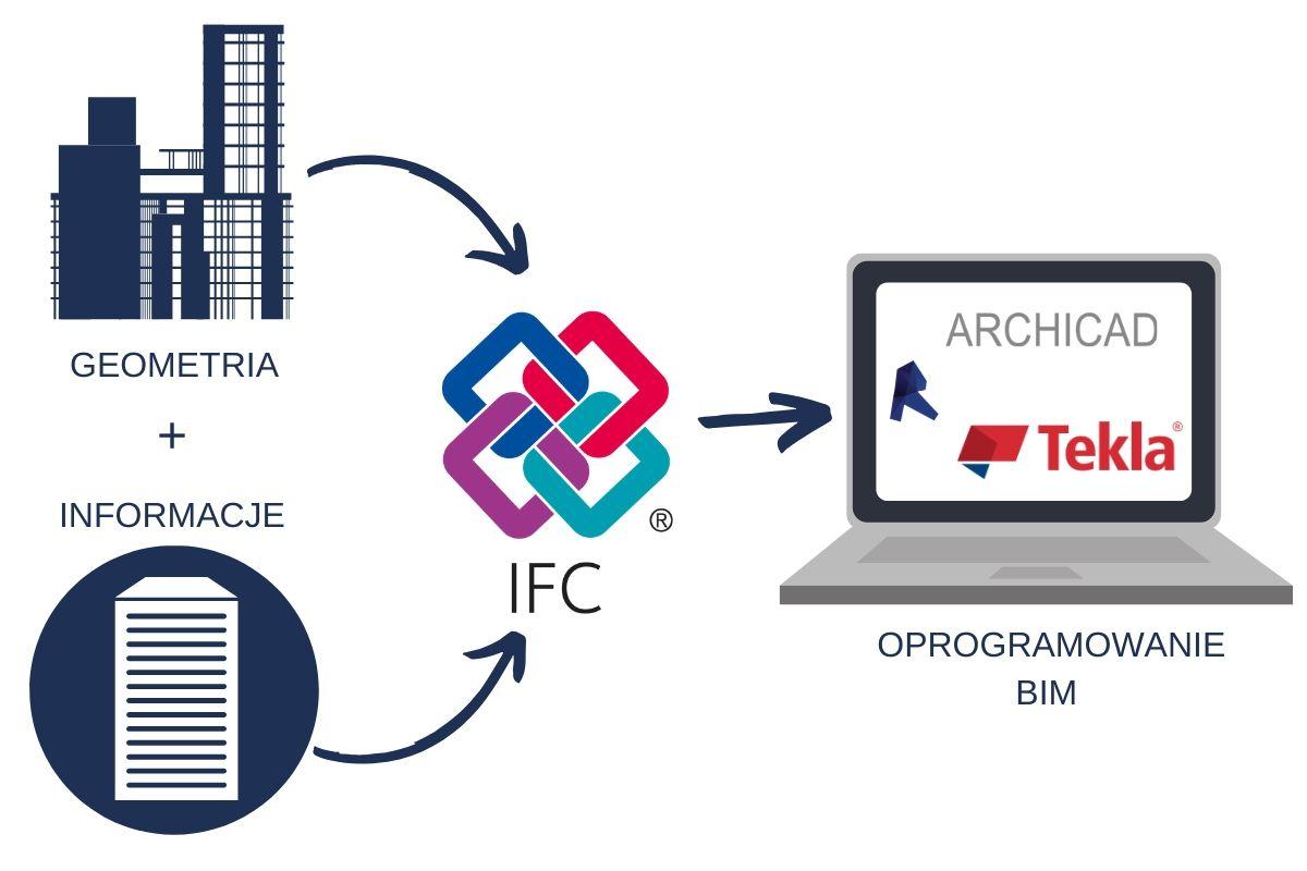 Geometria i dane - struktura IFC