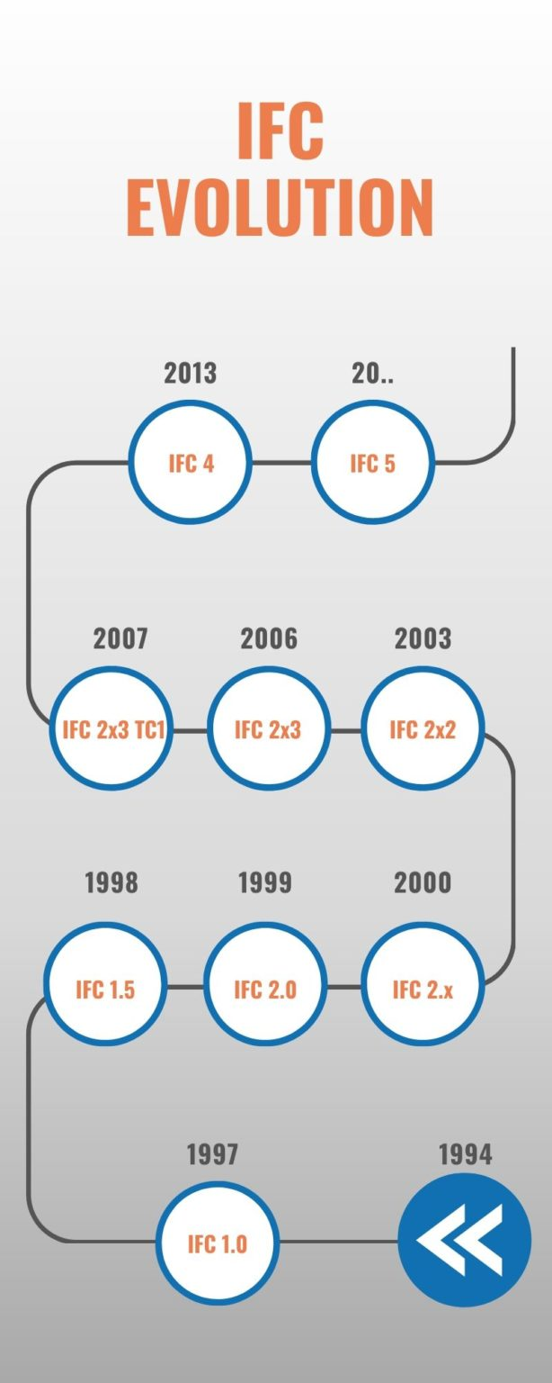 Evolution of IFC