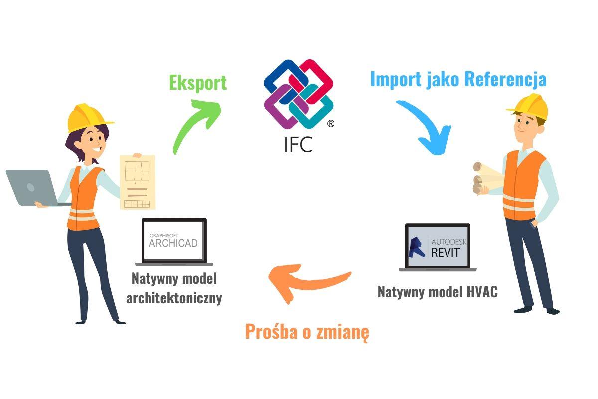 Schemat pracy z IFC