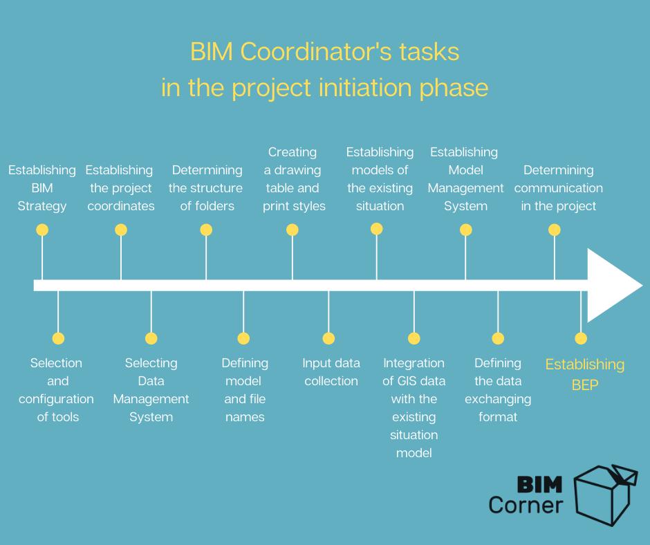 BIM Coordinator role