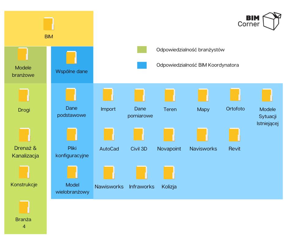 struktura folderow