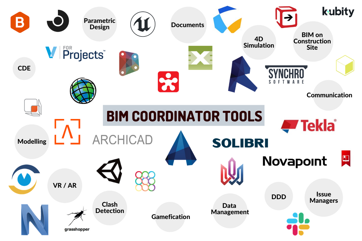 BIM Software list