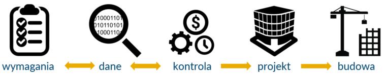 Data Driven Design workflow-pl