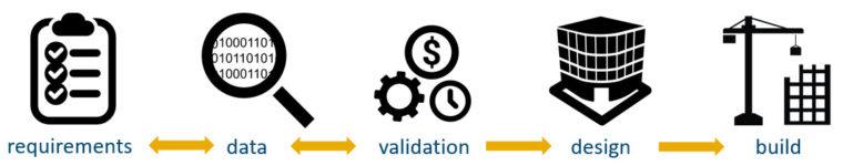 Data Driven Design workflow-eng