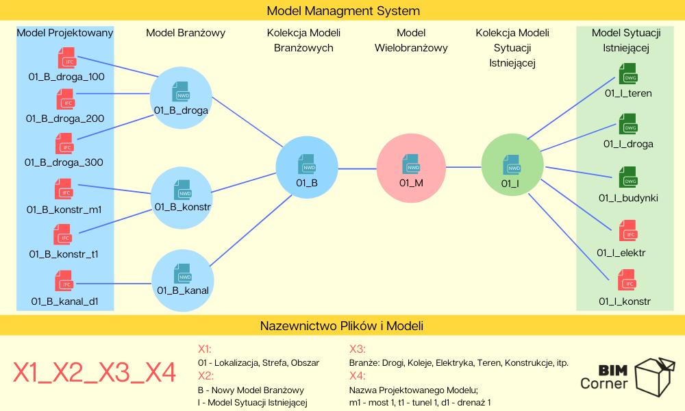 nazewnictwo modeli i plikow