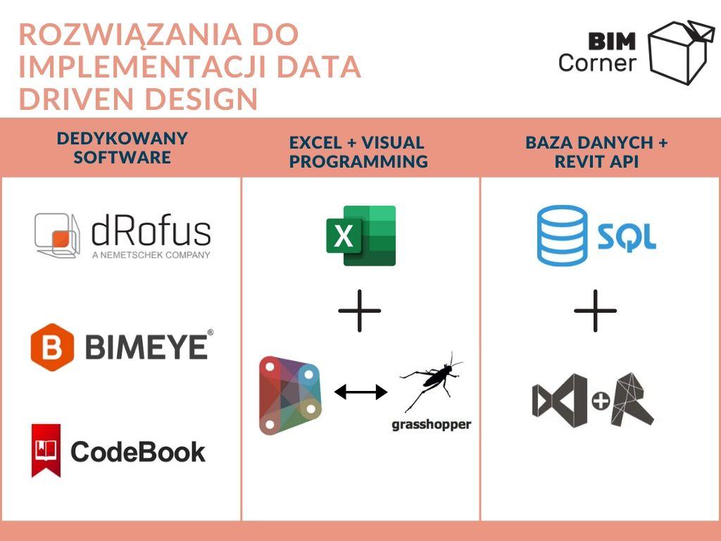 Rozwiązania implementacja Data Driven Design