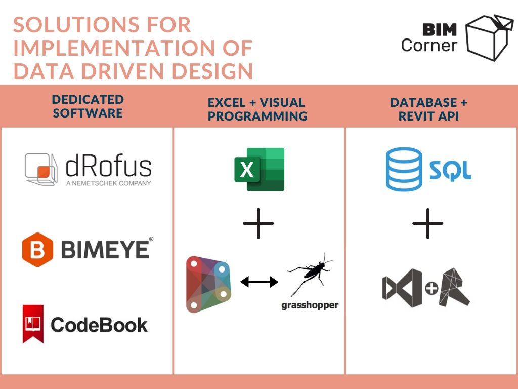 solutions for Data Driven Design-eng