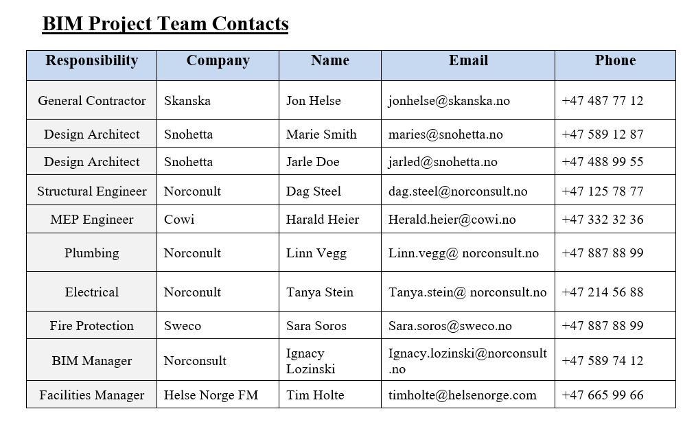 BEP contacts to BIM team