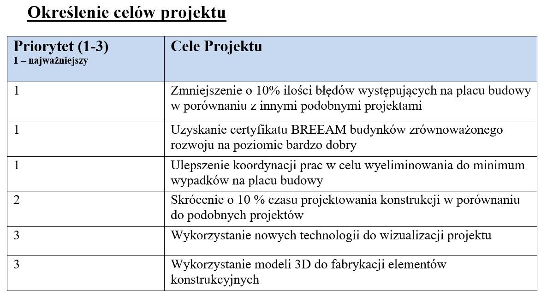 Cele projektu w BEP