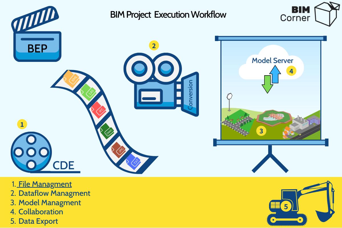 Project BIM