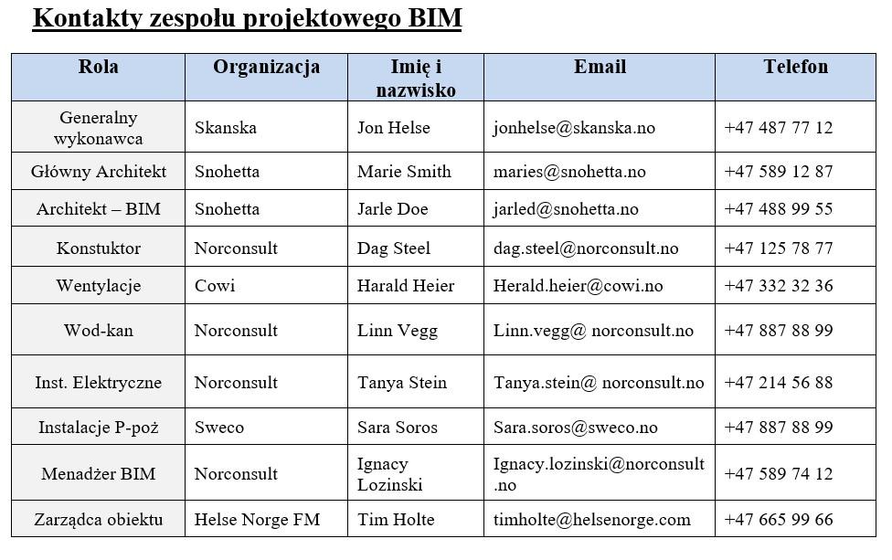 BIM Execution Plan - Kontakty zespołu BIM