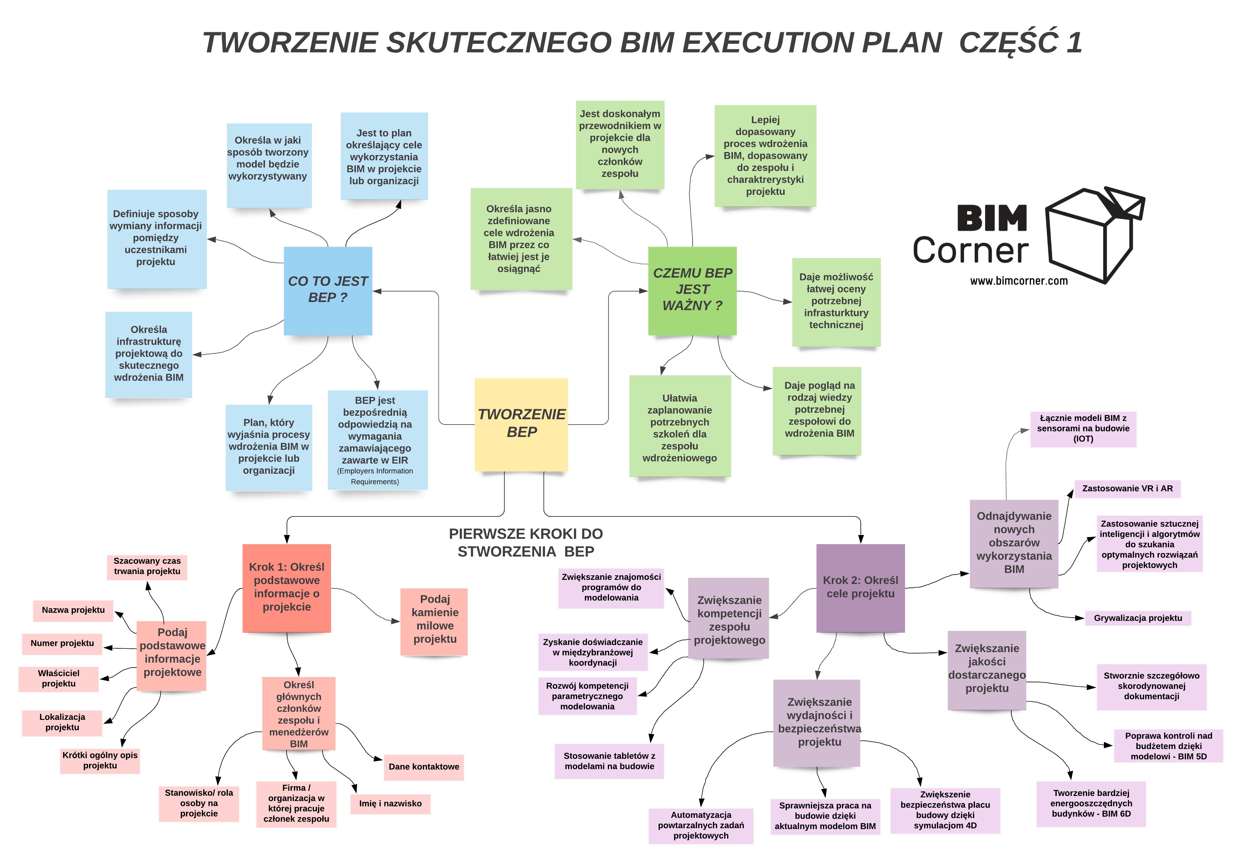 Jak stworzyć BIM Execution Plan