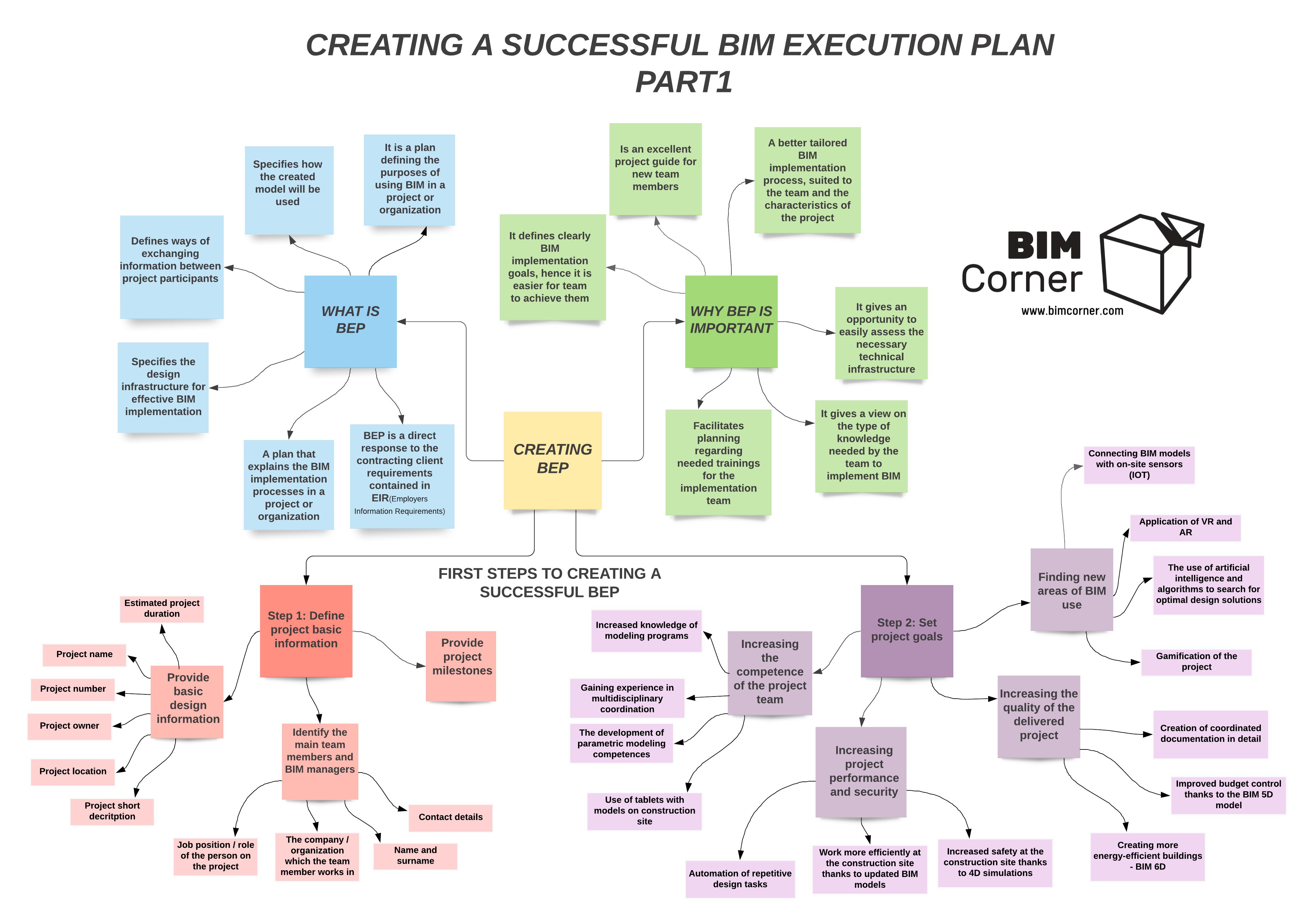 Mind Map - Creating BIM Execution Plan