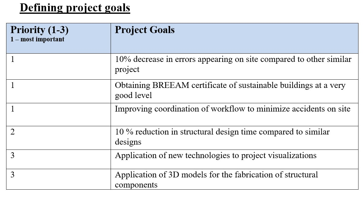 Project goals in BEP