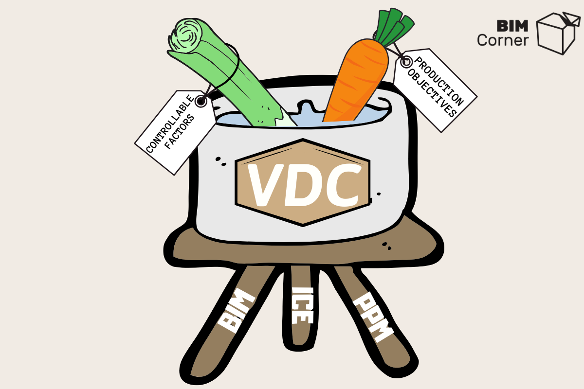 What Is Virtual Design And Construction Vdc Definition Bim Corner