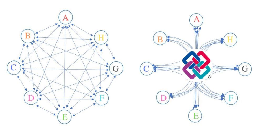 Kolaboracja przy uzyciu IFC