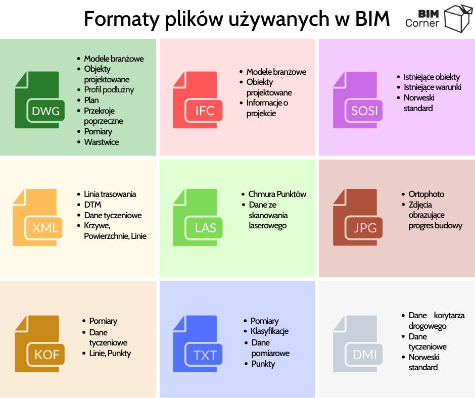 Formaty BIM