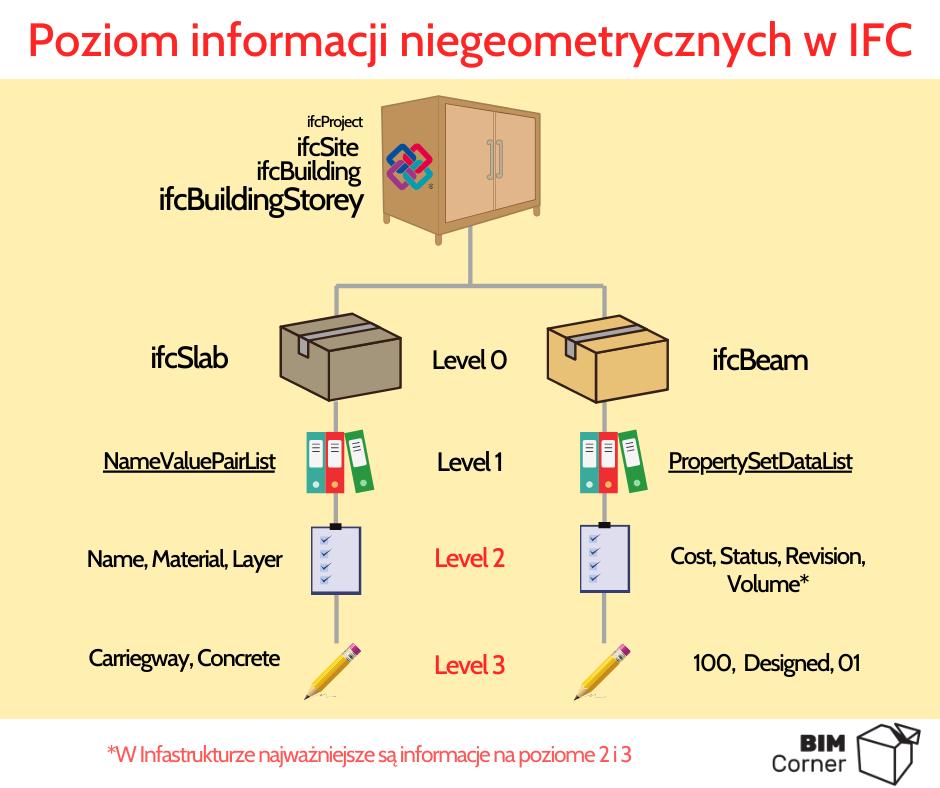Poziom informacji niegeometrycznych