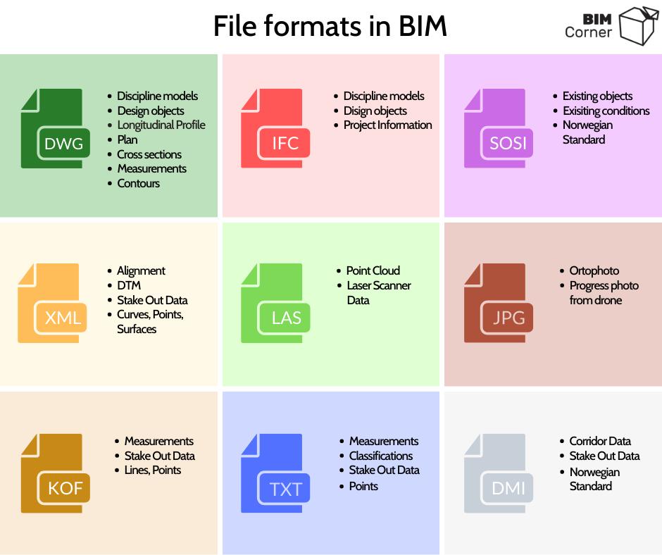 BIM Formats IFC DWG LandXML SOSI