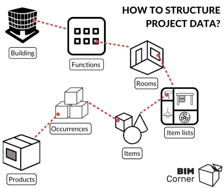 information structure in a database