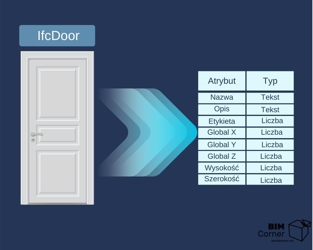 IfcDoor przykladowe atrybuty i typy wartosci
