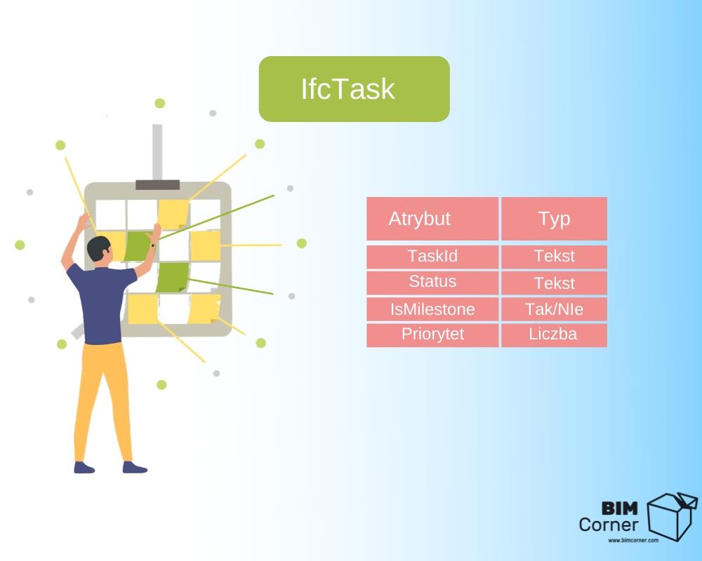 IfcTask przyklad atrybutow i typy wartosci