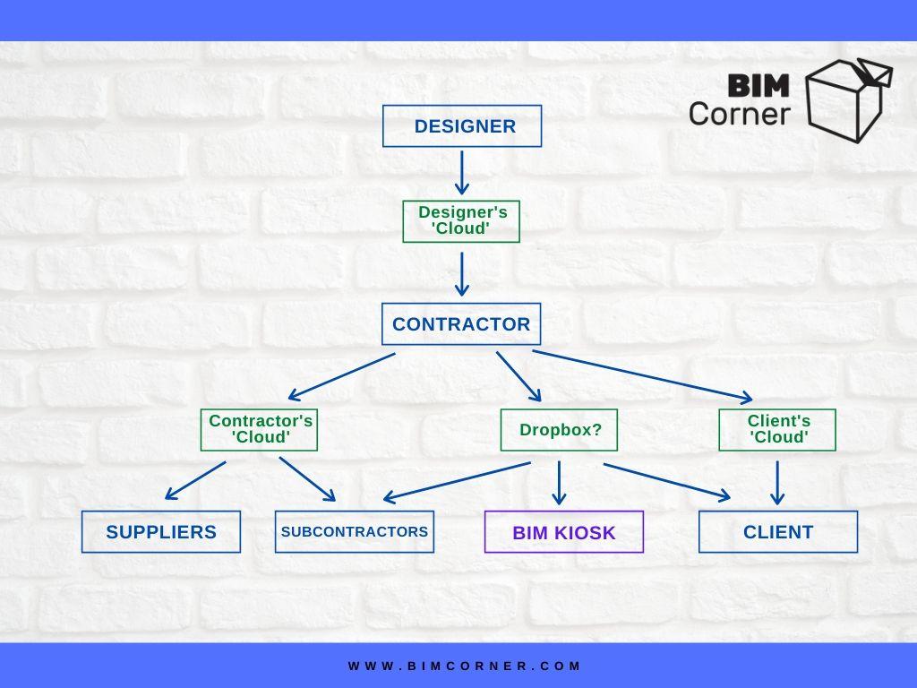 BIM Distribution of documentation