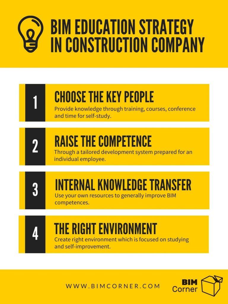 BIM education in construction company