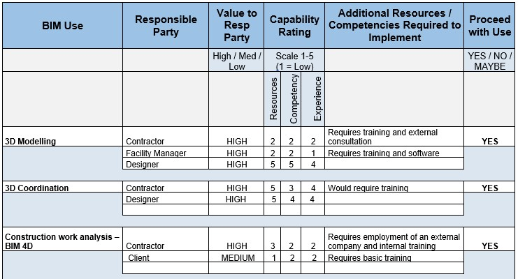 BIM USE - table of selection|