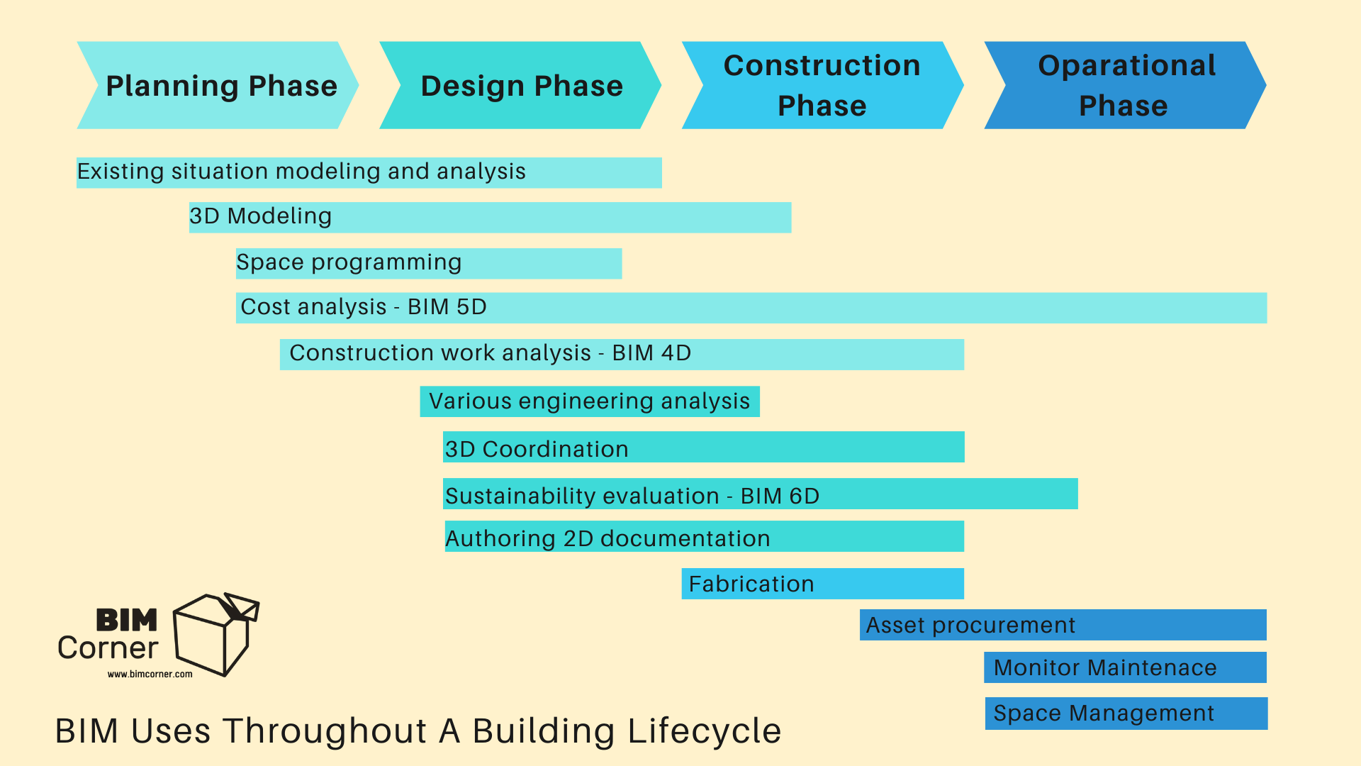 BIM Uses Throughout A Building Lifecycle