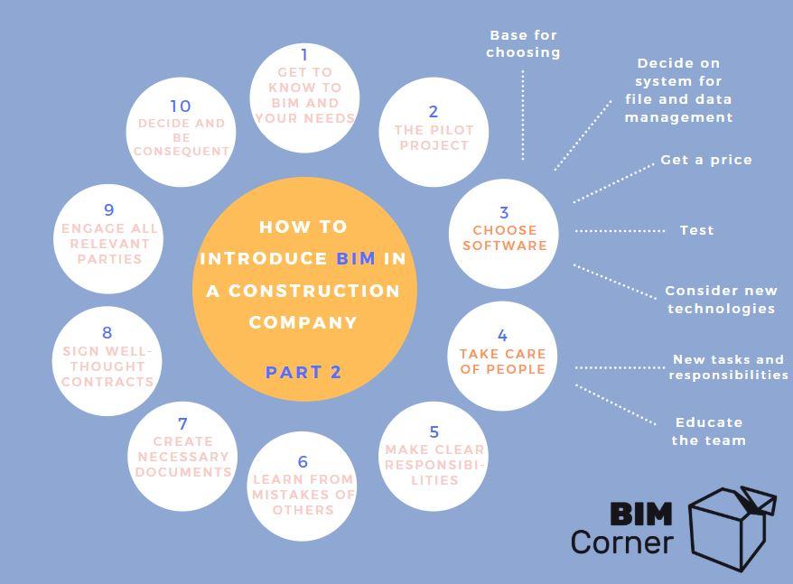 BIM on construction site scheme