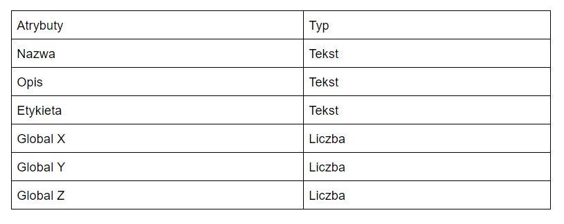 IfcBuildingObject Tabelka przykładowych atrybutów
