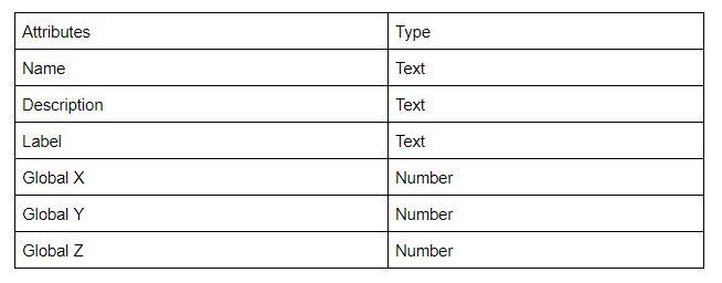 IfcBuildingObject Attribute Table