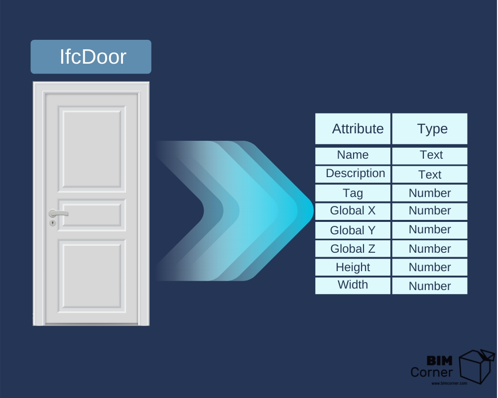 IfcDoor attribute template