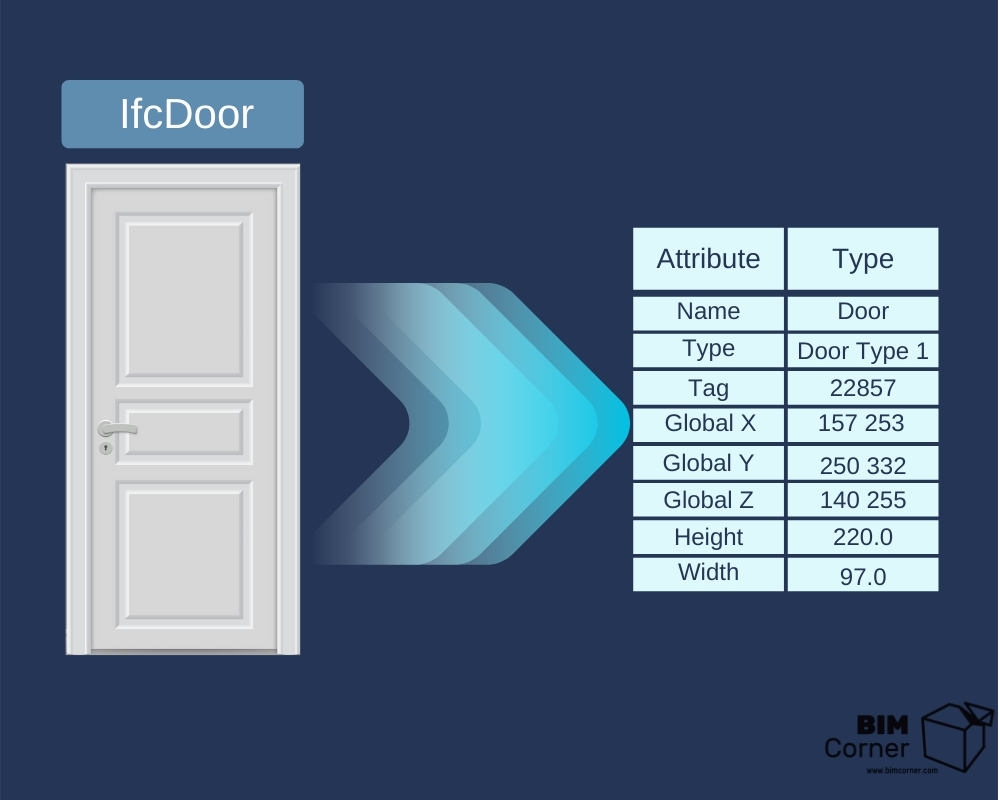 IfcDoor attribute template filled