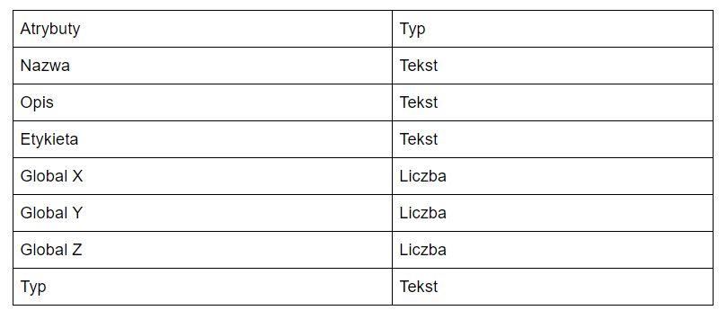 IfcSlab Tabelka przykładowych atrybutów