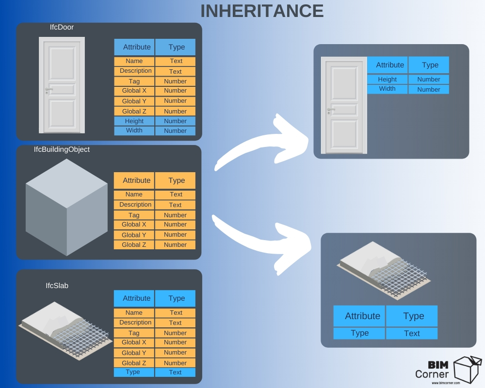 Attribute inheritance