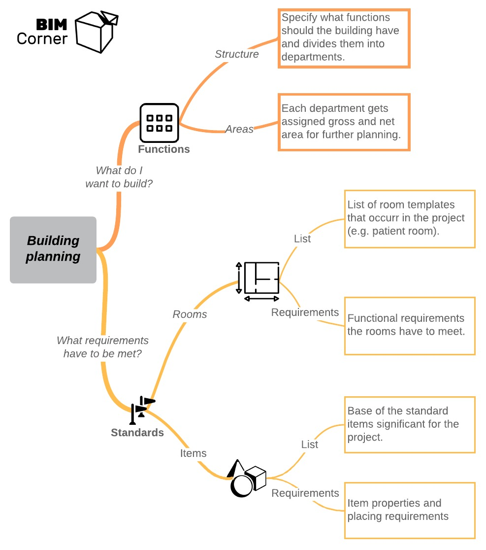Mind Map Building Planning for project requirements