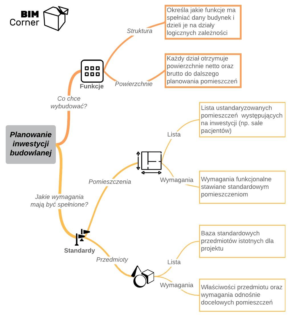 Mapa Myśli - planowanie inwestycji