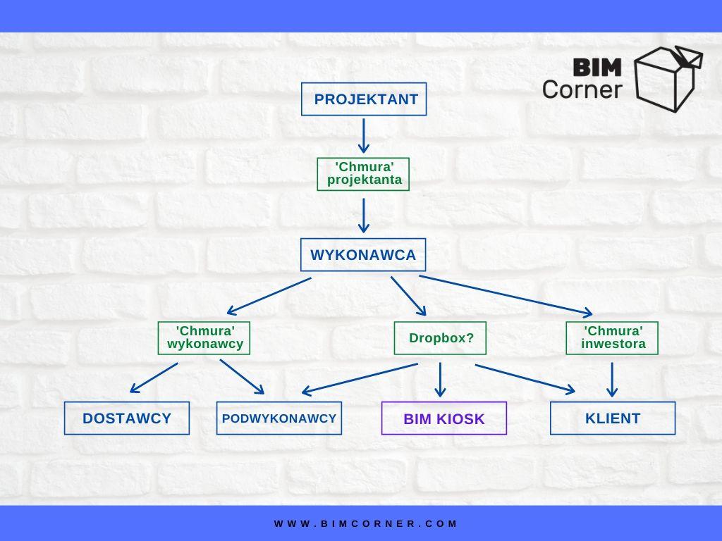 BIM system dystrybucji dokumentacji