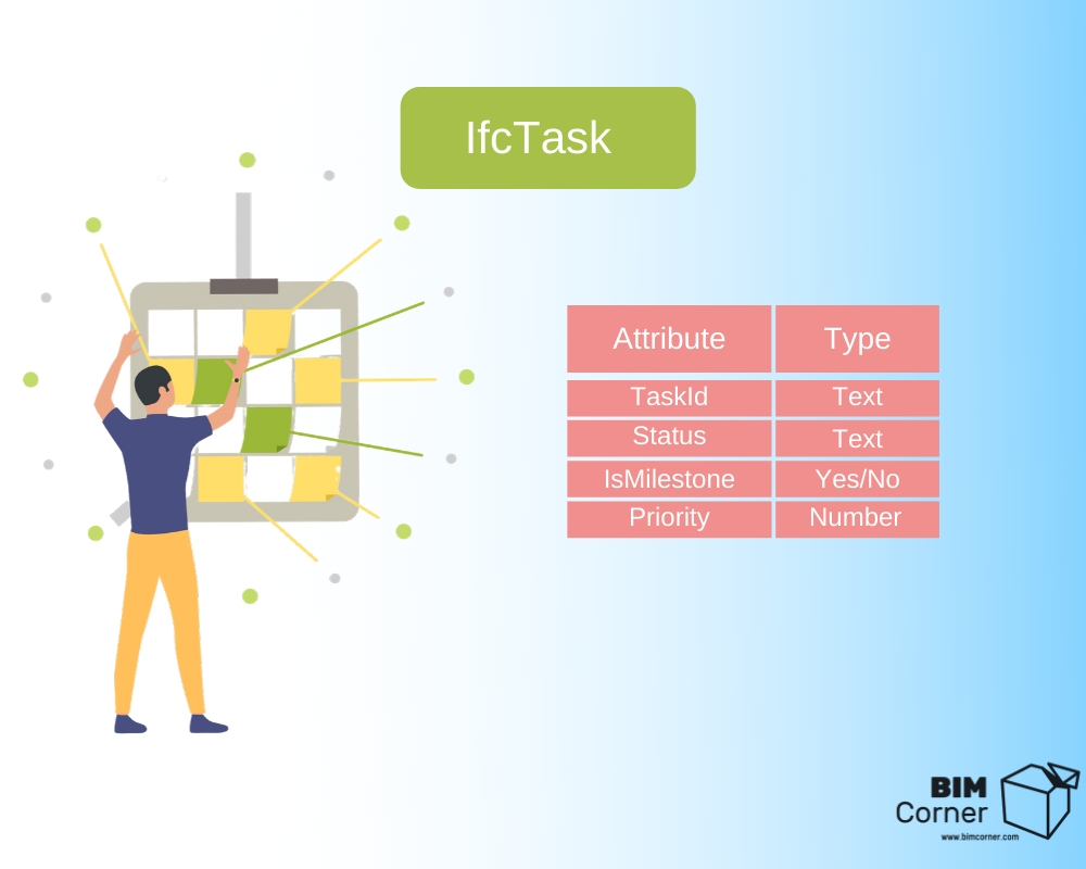 IFCTask template example