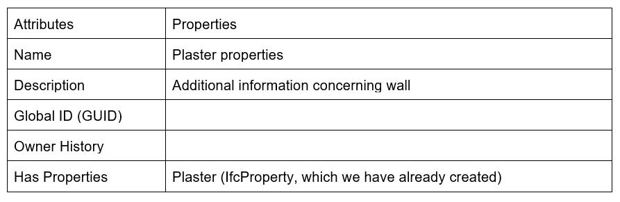 IfcPropertySet attribute table