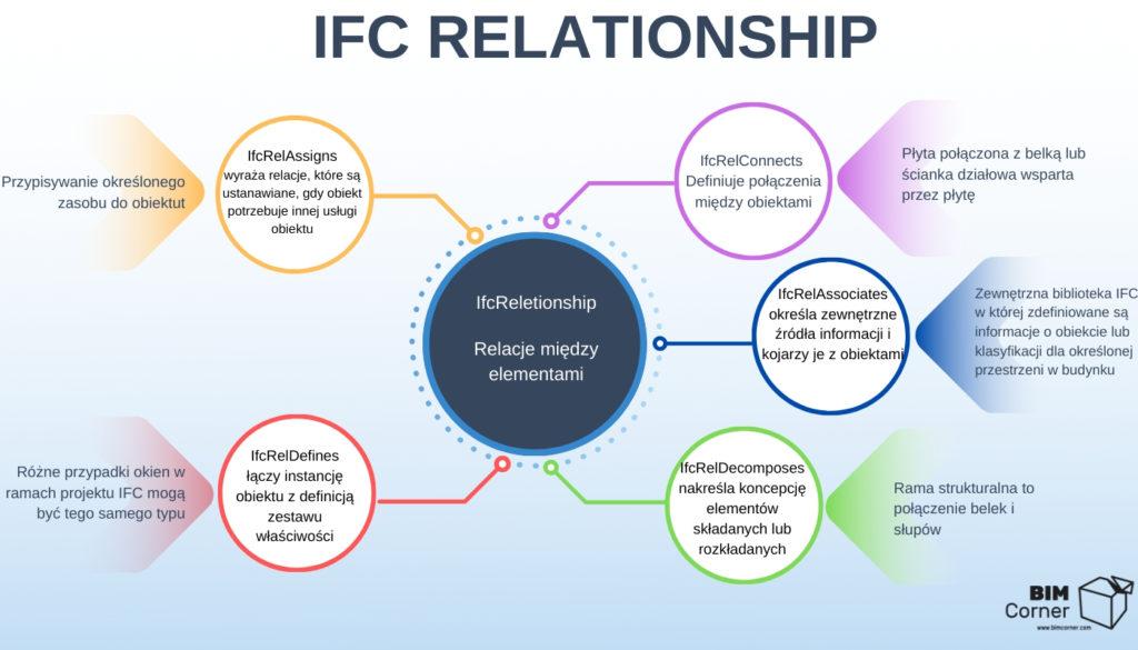 Relacje w schemacie Ifc