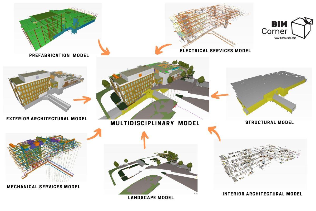 BIM Coordination - Multidisciplinary model