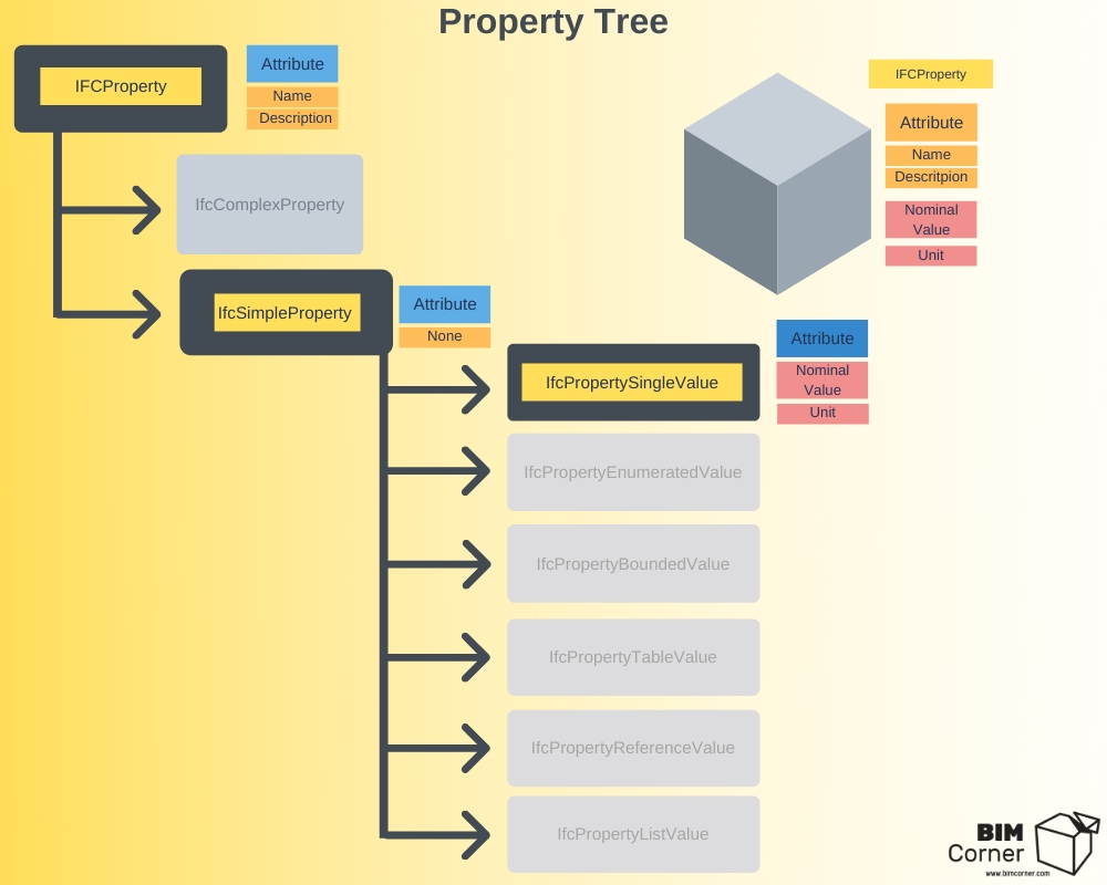 IFCProperty tree
